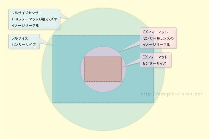 イメージサークルとセンサーサイズ