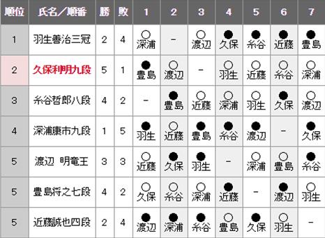 日程 将棋 週間対局予定 対局予定・結果、記録 日本将棋連盟