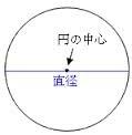 シングルCDの直径