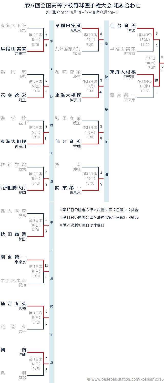 夏の甲子園2015 組み合わせ 3回戦~決勝戦