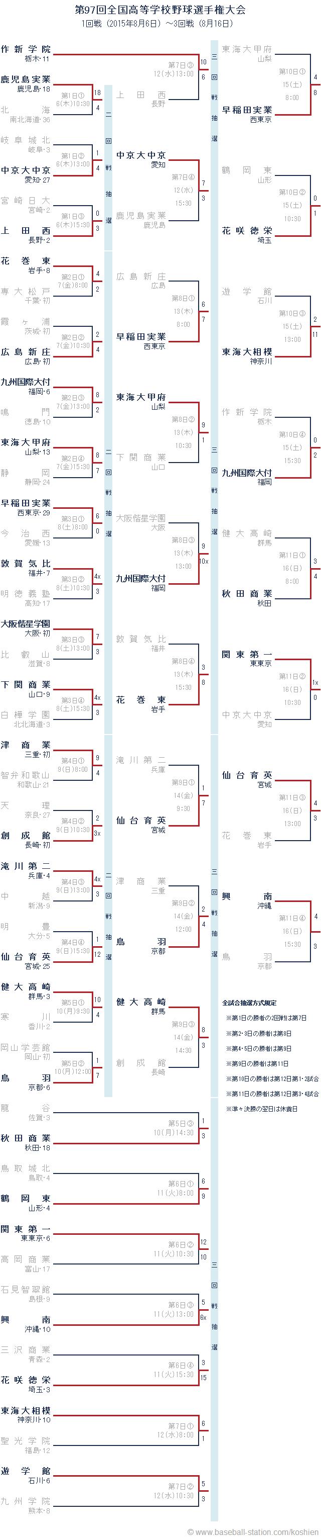 夏の甲子園2015 組み合わせ 1回戦~3回戦