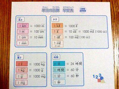 小学生・算数の単位換算表を ...