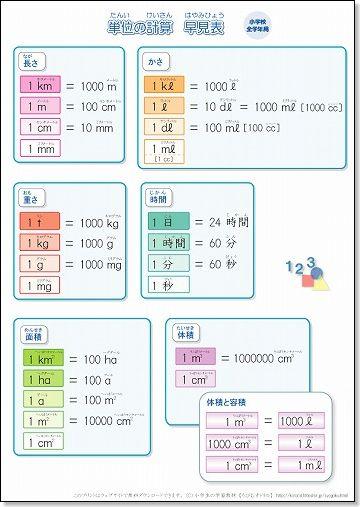 すべての講義 面積の単位 表 : 小学生・算数の単位換算表を ...