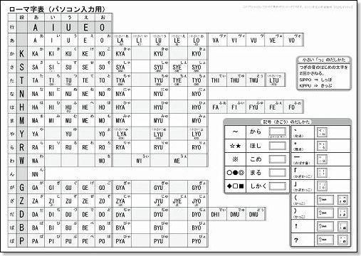 すべての講義 キーボード打ち方練習 : ローマ字表(パソコン入力用 ...